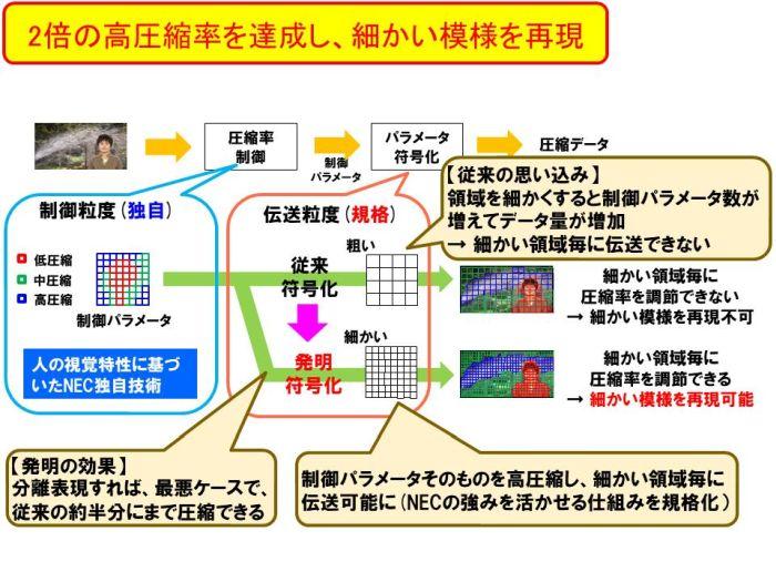 日本弁理士会会長賞:高能率映像...